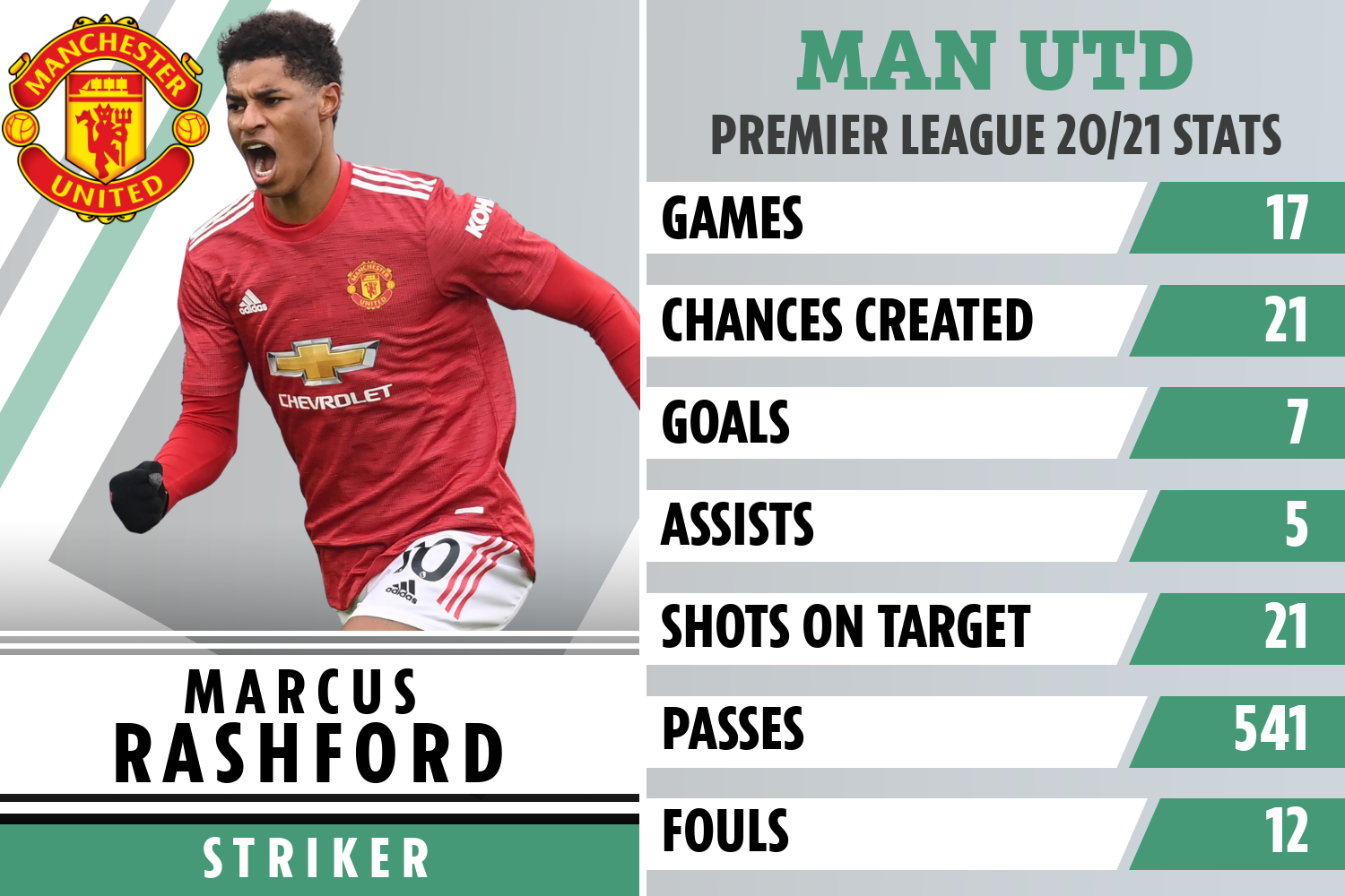 Marcus Rashford adamant Man Utd have to win title or they'll be FAILURES